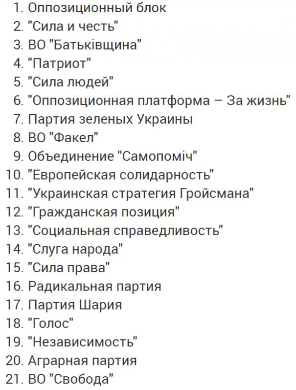 ЦИК определила номера партий в избирательном бюллетене
