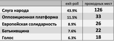 Кто по спискам партий попадает в новую Раду: фамилии кандидатов