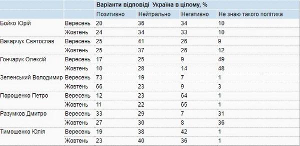 Началось падение: появился свежий рейтинг Зеленского