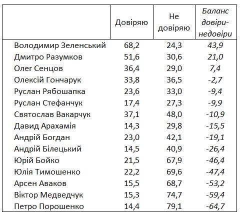 Рейтинг Зеленского немного снизился