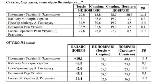 Самые высокие рейтинги доверия у Зеленского и Разумкова