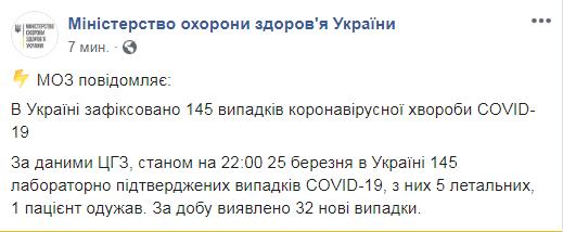 В Украине уже 145 больных коронавирусом: Емец выступил с обращением