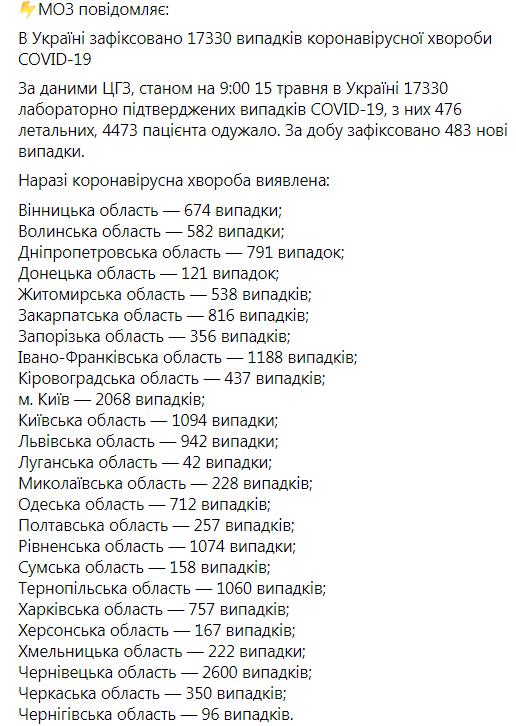 В Украине коронавирусом заболели еще 483 человека, умерли 20
