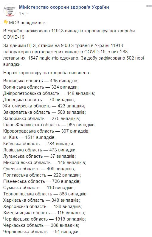 В Украине коронавирусом заболели еще 502 человека