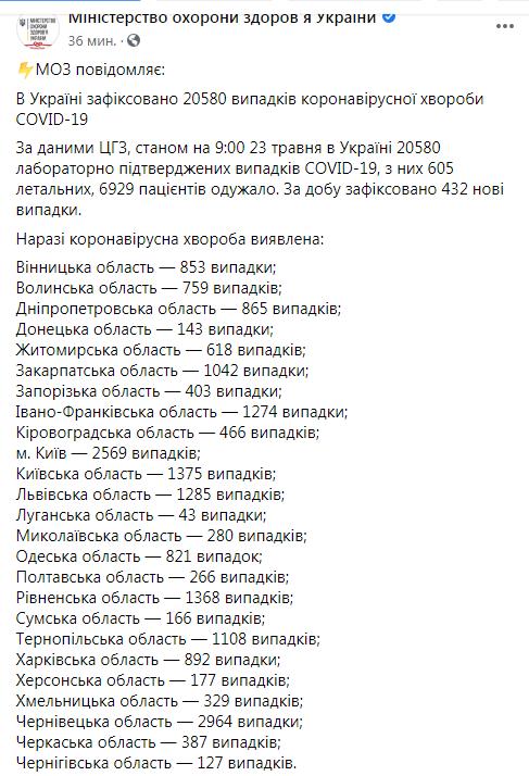 В Украине коронавирусом заболели еще 432 человека, умерли 17