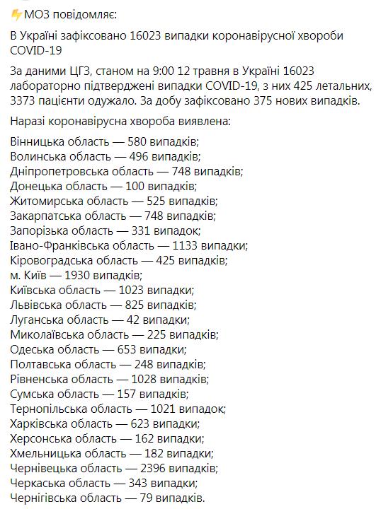 В Украине коронавирусом заболели свыше 16 тысяч человек