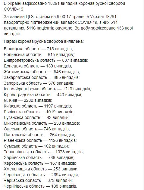 В Украине коронавирусом заболели еще 433 человека, умерли 17