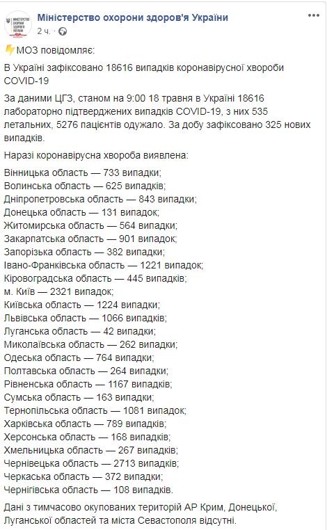 В Украине от коронавируса умерли уже 535 человек