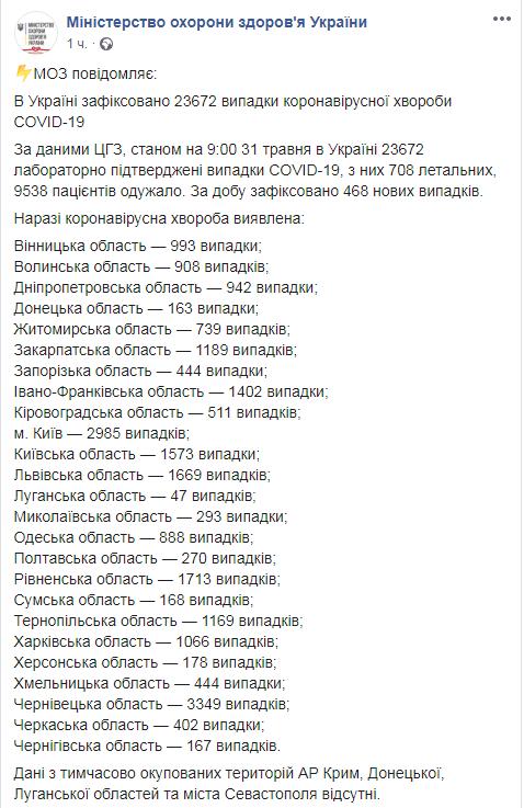 Украина по количеству заражений коронавирусом настигла Польшу