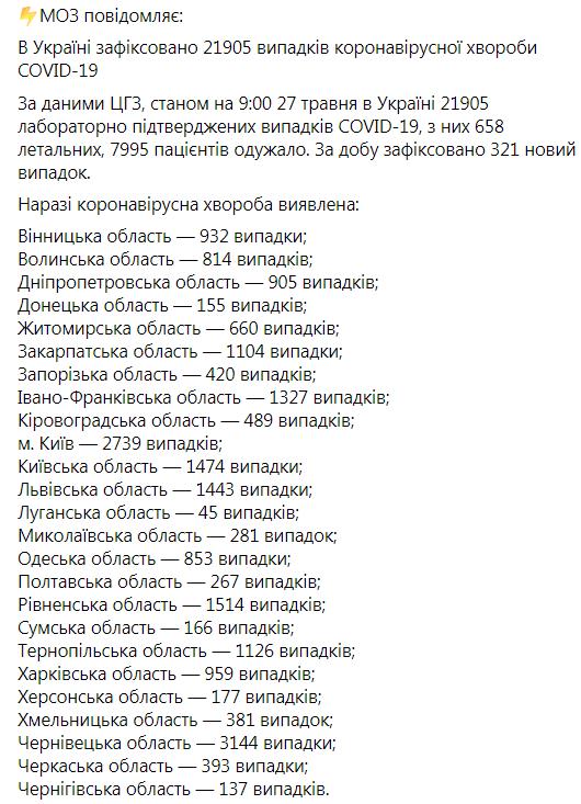 В Украине от коронавируса умерли еще 14 человек