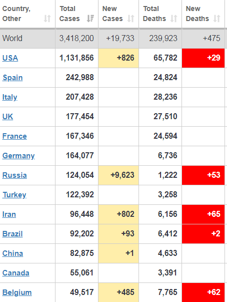 В России рекордное количество заболевших коронавирусом