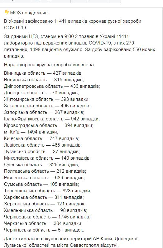 В Украине коронавирусом заболели еще 550 человек