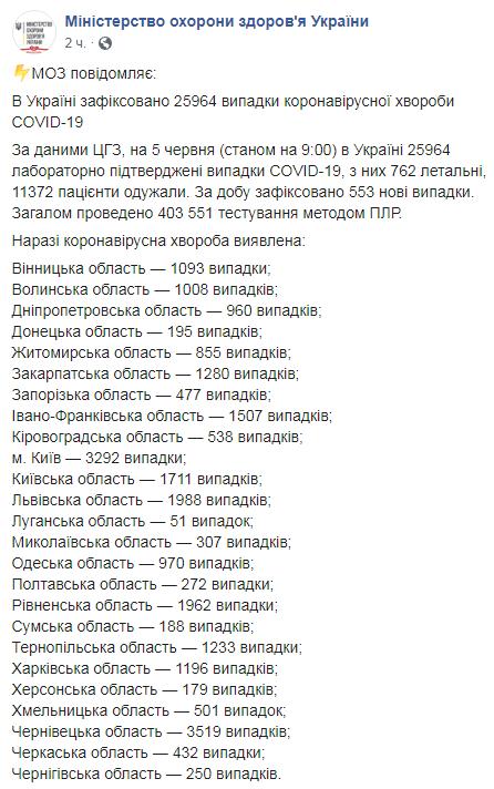 В Украине коронавирусом заболели еще 553 человека