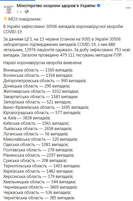 В Украине новый антирекорд заболеваемости коронавирусом