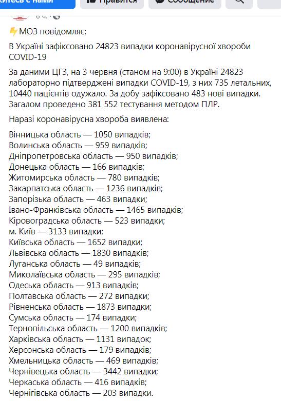 В Украине коронавирусом заболели еще 483 человека
