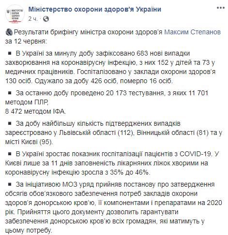 В Украине коронавирусом заболели еще 683 человека