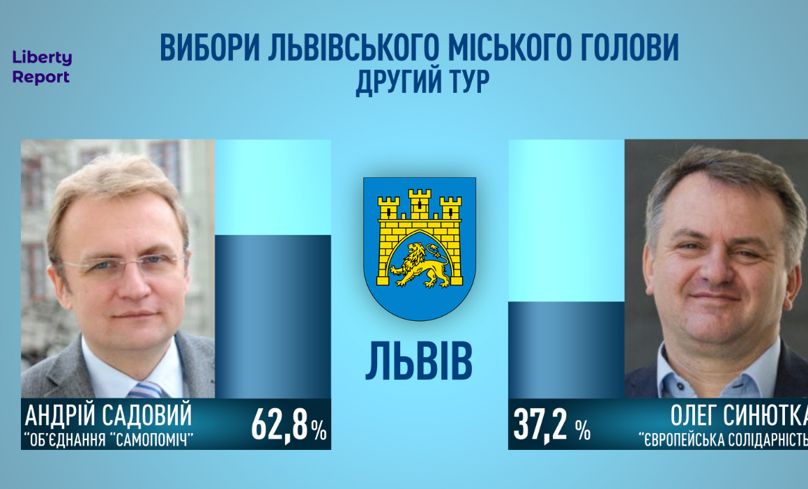 Во Львове и Черкассах на выборах победили действующие мэры